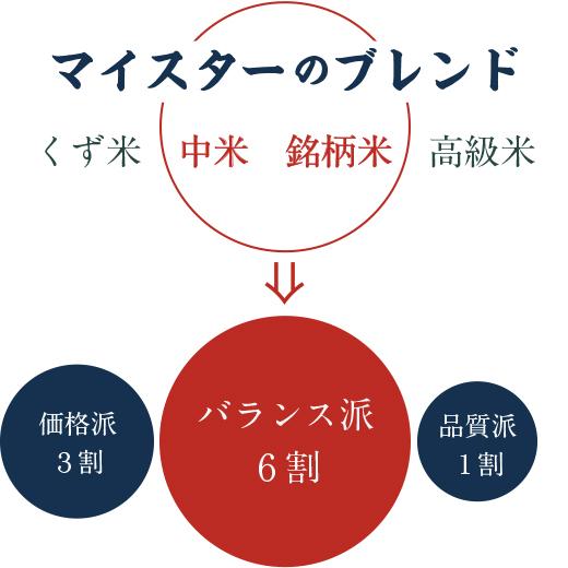 マイスターブレンドイメージ図