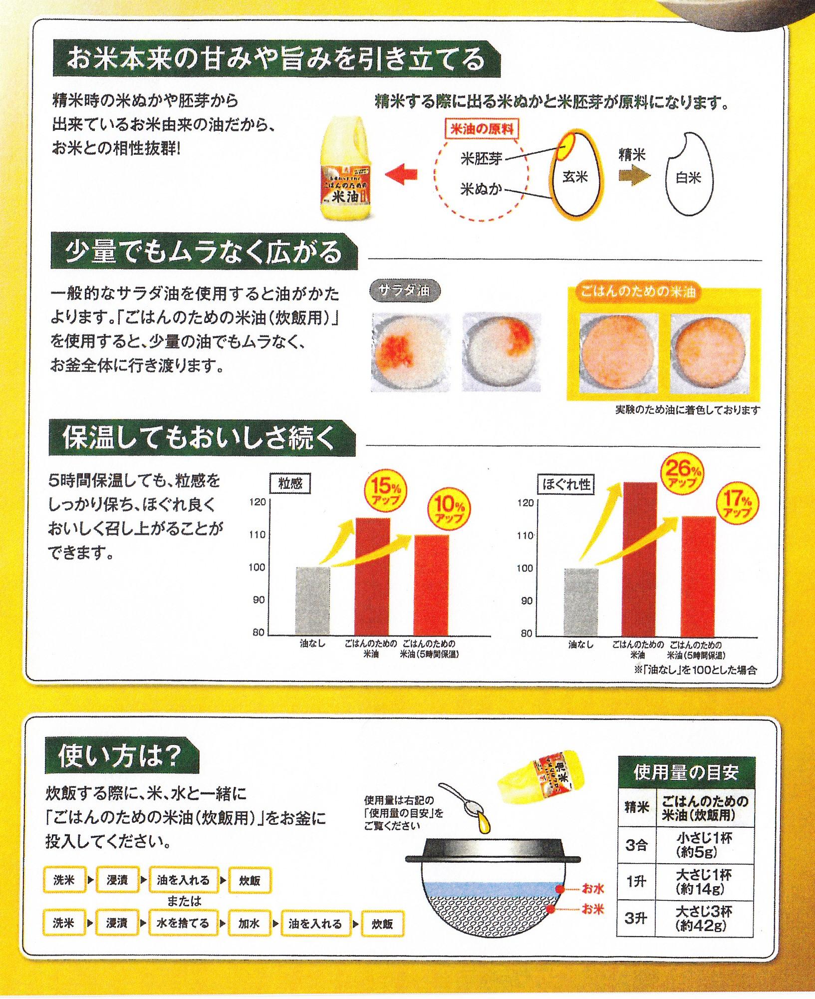 米油 使い方2